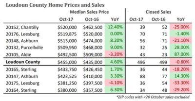 October 2017 Area Sales Flat