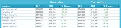Local November Market Activity