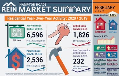 February Market Statistics for Hampton Roads
