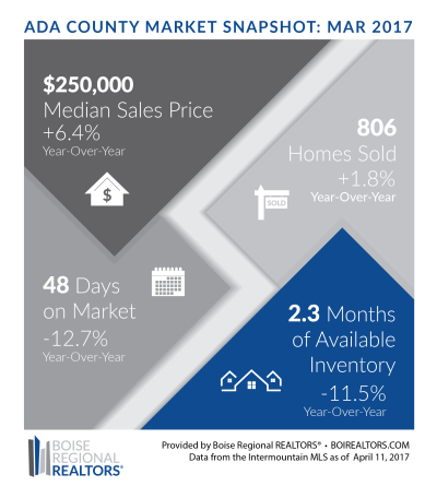 Low Inventory of Existing Homes Continues to drive Prices in ADA and Canyon County Idaho