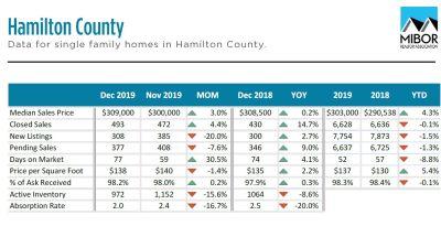 Hamilton County market report – Dec 2019