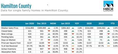 Hamilton County Market Report Jan 2020