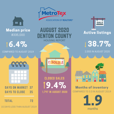 August 2020 Denton County Housing Report