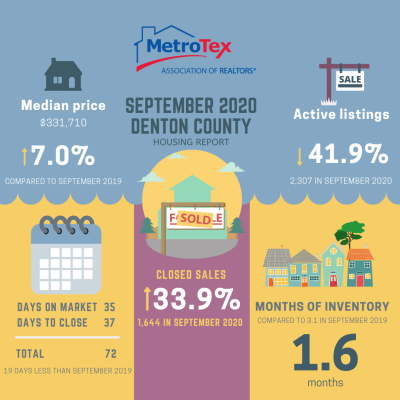 September 2020 Denton County Housing Report