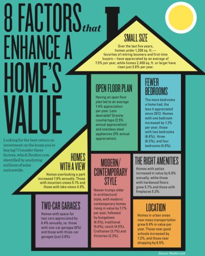 8 Factors That Enhance A Homes Value