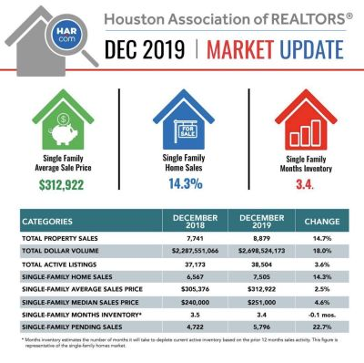 The Houston Real Estate Market Charges Across the Finish Line for a Record 2019