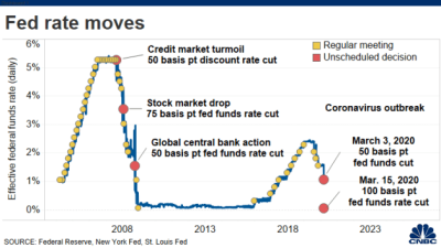 Federal Reserve cuts rates to zero and launches massive $700 billion quantitative easing program
