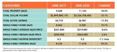 Houston Home Buyers Pump Up The Volume In June