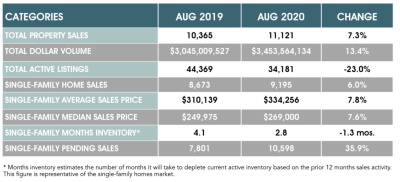 Houston Real Estate Registers Another Strong Performance in August