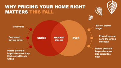 It's a sellers market – but you still need to price your home right.