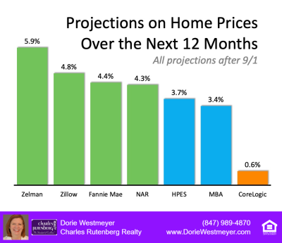 Real Estate projections for 2021