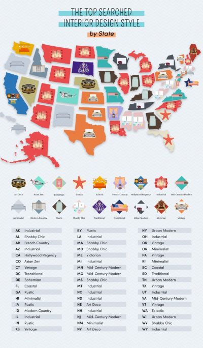 The Most-Loved Interior Styles in Every State