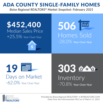 QUICK SALES AND HOME PRICES CONTINUE TO BE DRIVEN BY INSUFFICIENT SUPPLY