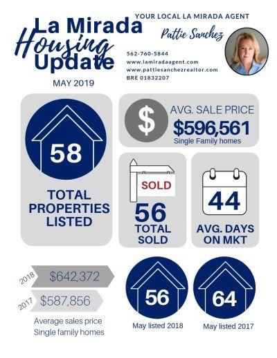 La Mirada May 2019 housing