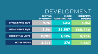 Downtown Bellevue: A Growth Snapshot