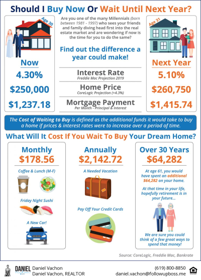 The Cost of Waiting to Buy:  Buy Next Year Or Buy Now? [INFOGRAPHIC]