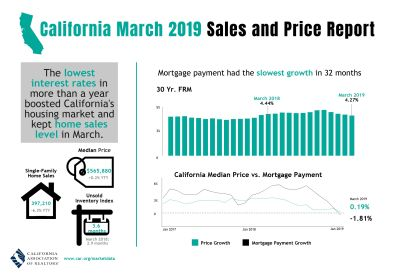 April 2019 Mike's CA Real Estate News first time home buyer
