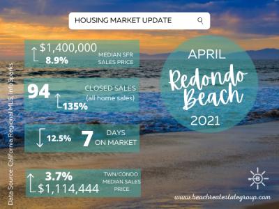 Housing Market Update – April, 2021