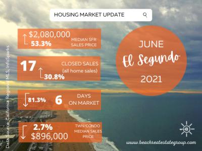 HOUSING MARKET UPDATE – JUNE 2021