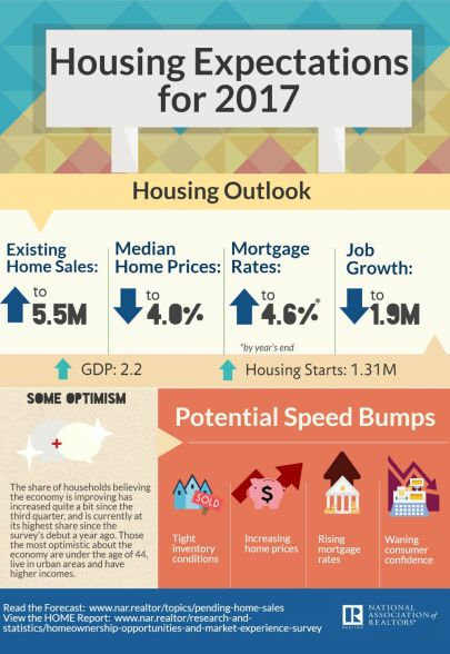 Interesting Housing Forecast for 2017 – National Association of Realtors