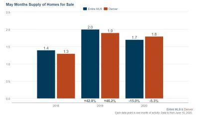 Denver Real Estate Market Update June 2020