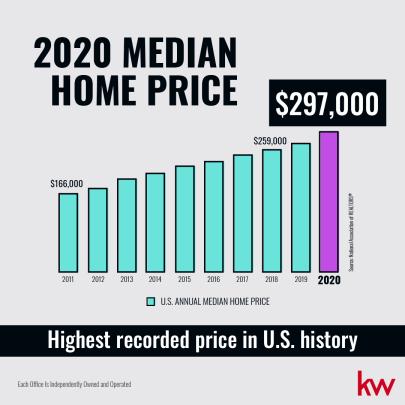 The Current Real Estate Market