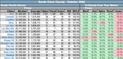 Santa Clara County Market Conditions – October 2020