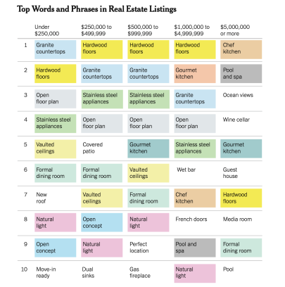 The Most Popular Words in Real Estate Listings