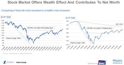 Financial Crisis vs Health Crisis