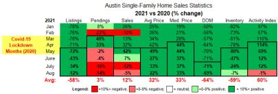 Austin August home sales – More info, but what does it mean?