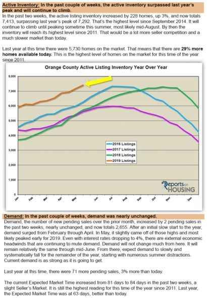 Inventory rising and demand steady.  Don't wait to put your home on the market!