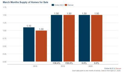 Denver Real Estate Market Update April 2020