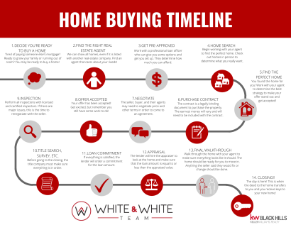 The 5 Steps to Buying a Home