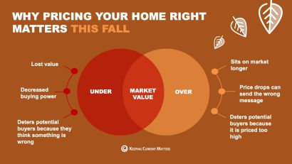 Why price your home right matters this fall