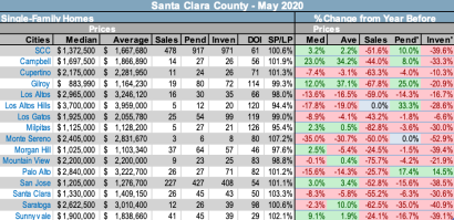 Santa Clara County Market Conditions June 2020