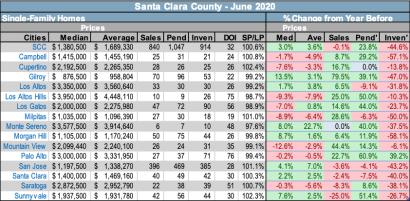 Santa Clara County Market Conditions July 2020
