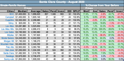 Santa Clara County Market Conditions – September 2020
