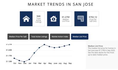 San Jose Real Estate Market Condition