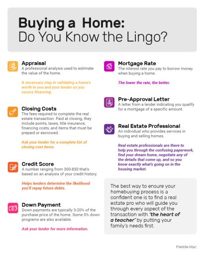Buying a Home: Do You Know the Lingo?