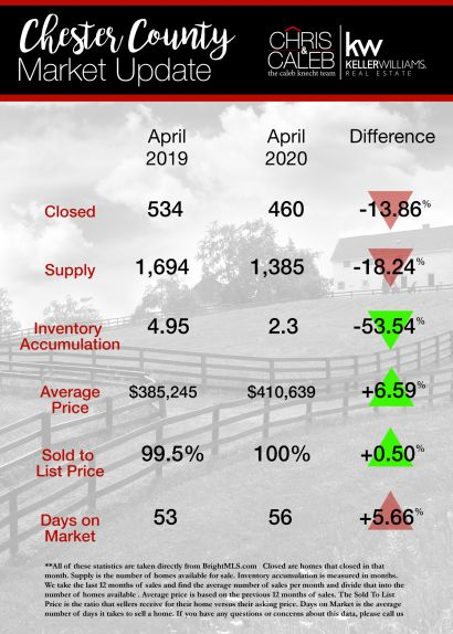 Chester County Real Estate Statistics : April 2020