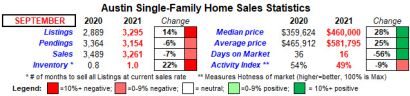 Austin home sales activity continues to calm down in September, but prices still increase