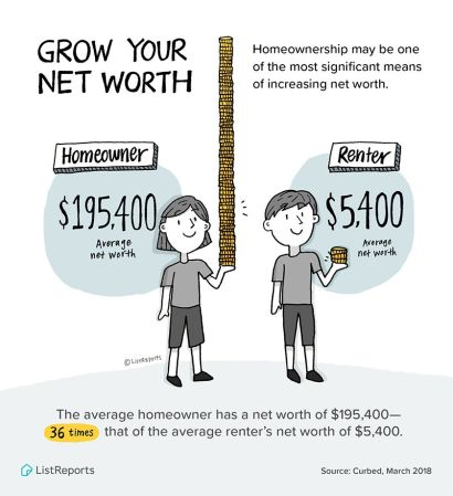 Recent Study Shows Average Homeowners Have 36 Times The Net Worth of A Renter!