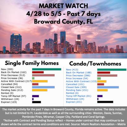Market Watch – Broward County – Statistics