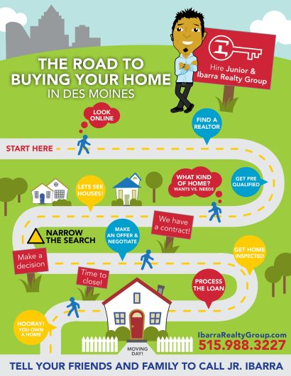 The Road to Buying Your Home in Des Moines
