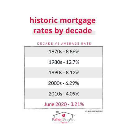 Historic Mortgage Rates By Decade