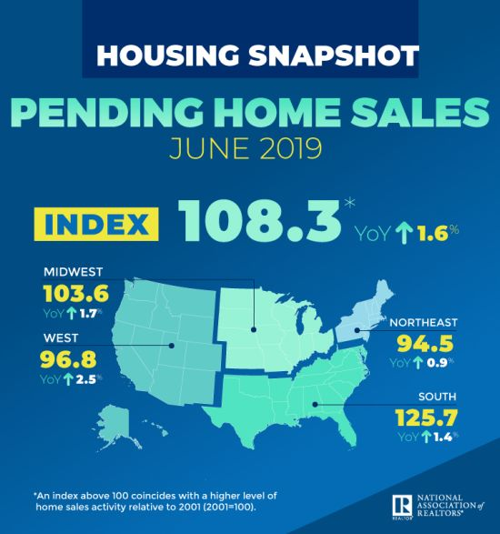 July Pending Homes Sales per National Association of Realtors