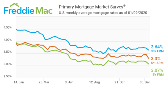 Mortgage Rates Drop To Kick Off 2020