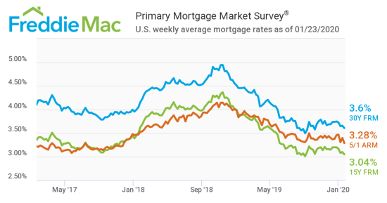 Mortgage Rates Dip This Week
