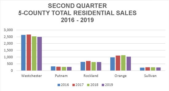 HGAR Third Quarter Real Estate Sales Report