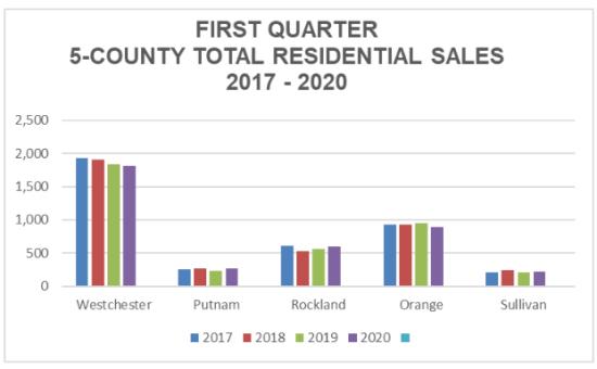 2020 First Quarter HGAR Real Estate Sales Report
